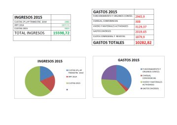 cuentas 2015