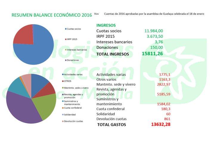 balance económico 2016