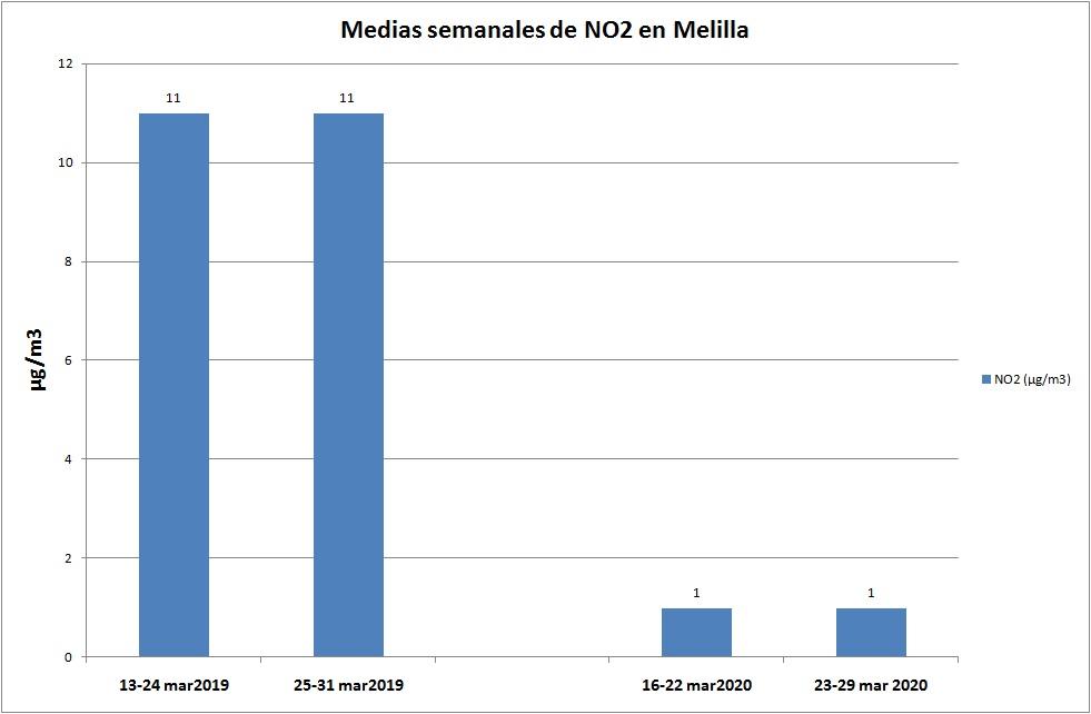Medias NO2